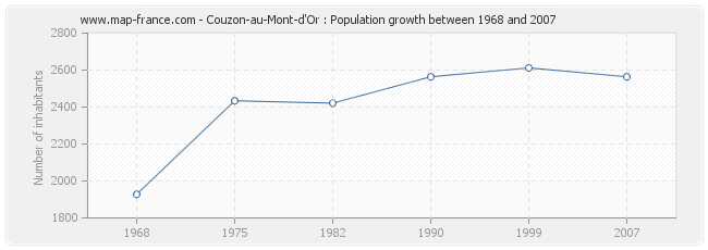 Population Couzon-au-Mont-d'Or