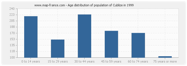Age distribution of population of Cublize in 1999