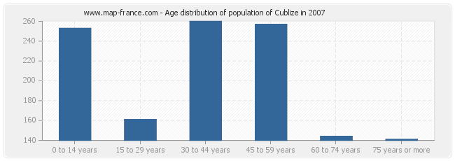 Age distribution of population of Cublize in 2007