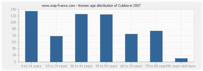 Women age distribution of Cublize in 2007