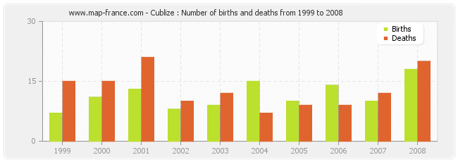 Cublize : Number of births and deaths from 1999 to 2008