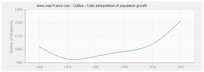 Cublize : Cubic interpolation of population growth