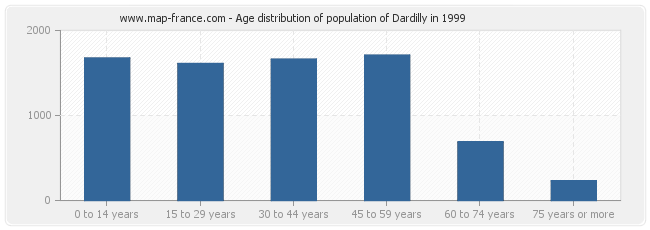 Age distribution of population of Dardilly in 1999