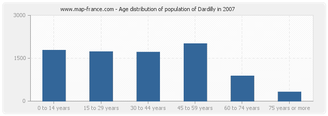 Age distribution of population of Dardilly in 2007