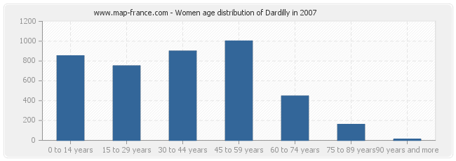 Women age distribution of Dardilly in 2007
