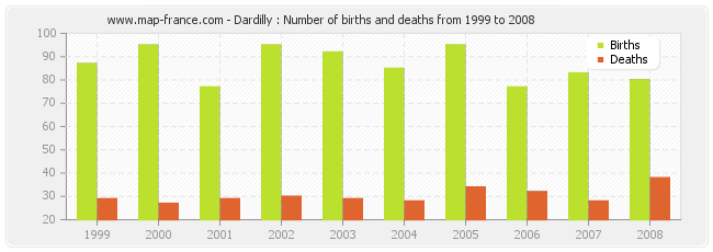 Dardilly : Number of births and deaths from 1999 to 2008