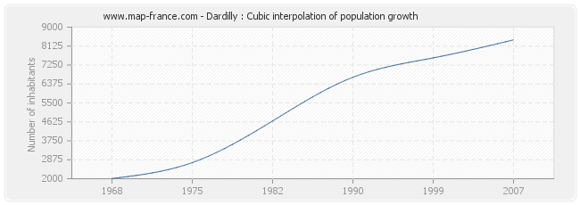 Dardilly : Cubic interpolation of population growth