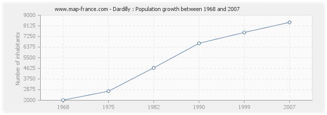 Population Dardilly