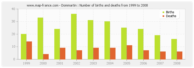 Dommartin : Number of births and deaths from 1999 to 2008