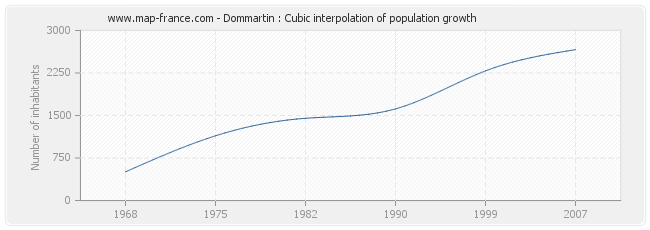 Dommartin : Cubic interpolation of population growth