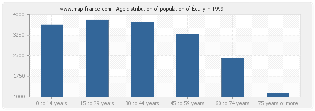 Age distribution of population of Écully in 1999