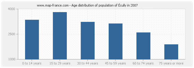 Age distribution of population of Écully in 2007