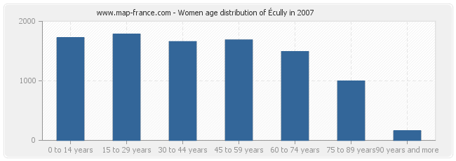 Women age distribution of Écully in 2007
