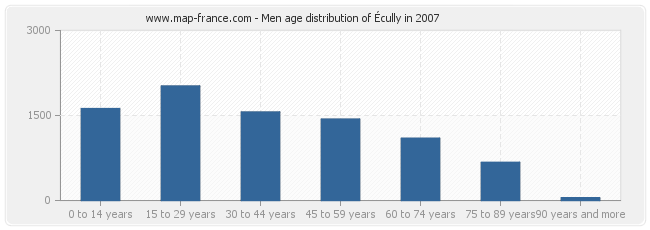 Men age distribution of Écully in 2007