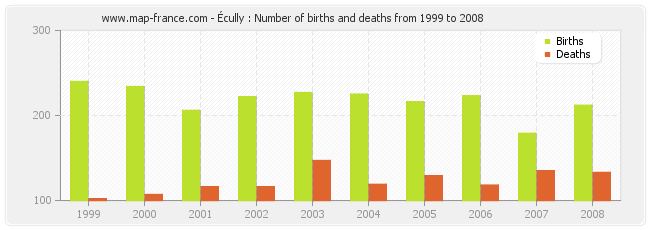 Écully : Number of births and deaths from 1999 to 2008