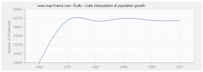 Écully : Cubic interpolation of population growth
