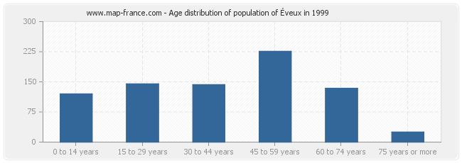 Age distribution of population of Éveux in 1999