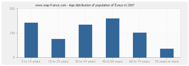Age distribution of population of Éveux in 2007