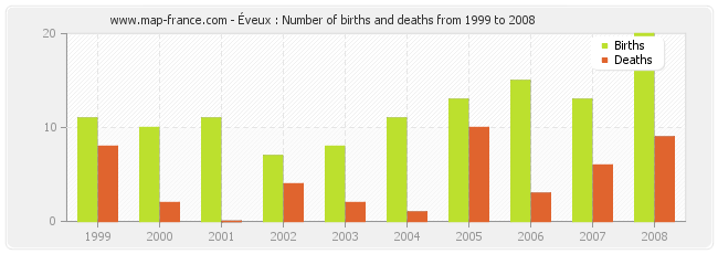 Éveux : Number of births and deaths from 1999 to 2008