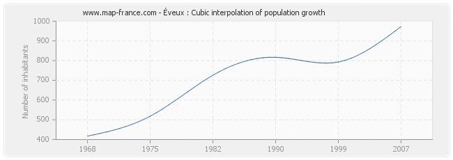 Éveux : Cubic interpolation of population growth