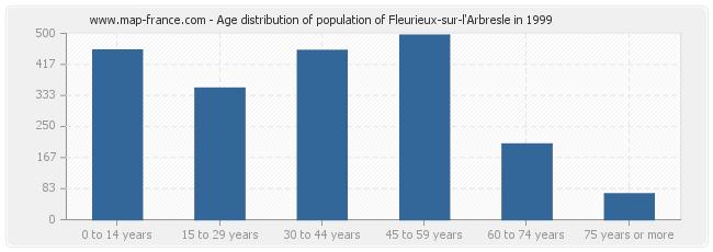 Age distribution of population of Fleurieux-sur-l'Arbresle in 1999