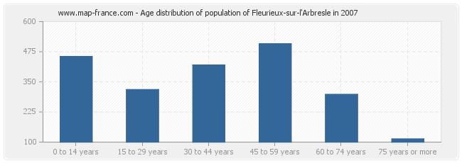 Age distribution of population of Fleurieux-sur-l'Arbresle in 2007