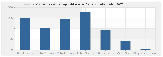 Women age distribution of Fleurieux-sur-l'Arbresle in 2007