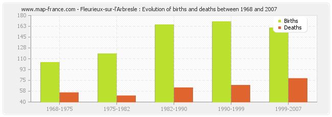 Fleurieux-sur-l'Arbresle : Evolution of births and deaths between 1968 and 2007