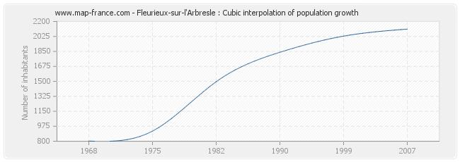 Fleurieux-sur-l'Arbresle : Cubic interpolation of population growth