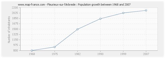 Population Fleurieux-sur-l'Arbresle