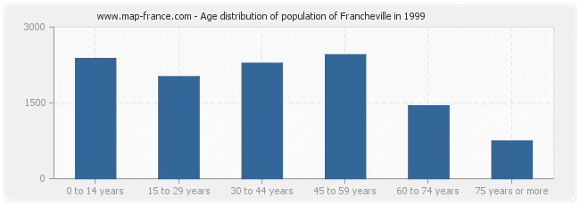 Age distribution of population of Francheville in 1999