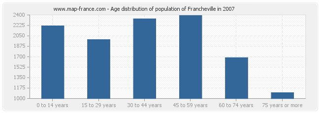 Age distribution of population of Francheville in 2007