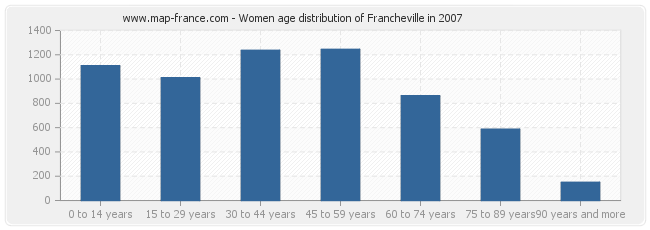 Women age distribution of Francheville in 2007
