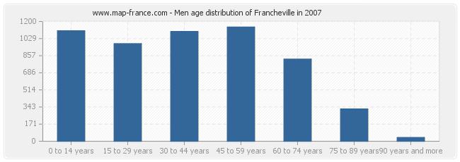 Men age distribution of Francheville in 2007