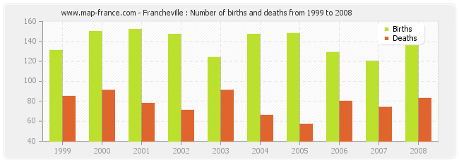 Francheville : Number of births and deaths from 1999 to 2008
