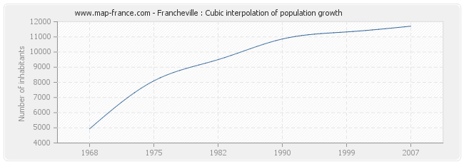 Francheville : Cubic interpolation of population growth