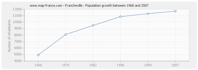 Population Francheville