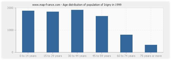 Age distribution of population of Irigny in 1999