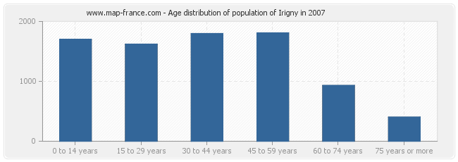 Age distribution of population of Irigny in 2007