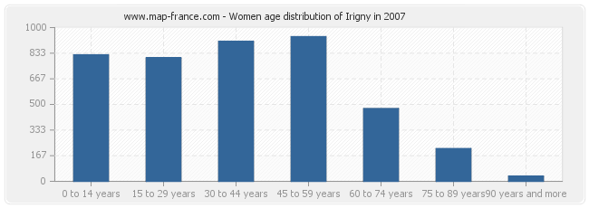 Women age distribution of Irigny in 2007