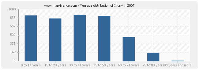 Men age distribution of Irigny in 2007
