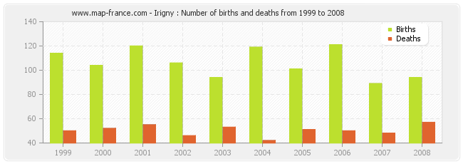 Irigny : Number of births and deaths from 1999 to 2008