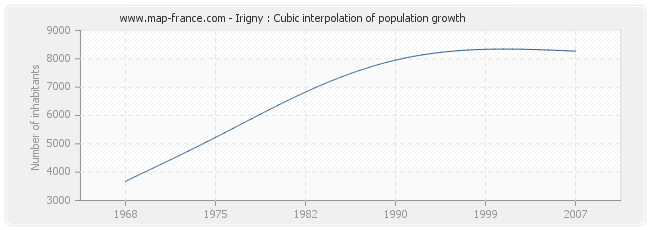 Irigny : Cubic interpolation of population growth