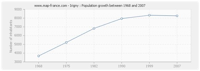 Population Irigny
