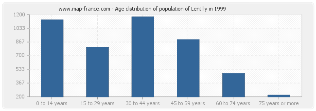 Age distribution of population of Lentilly in 1999