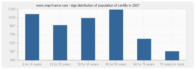 Age distribution of population of Lentilly in 2007