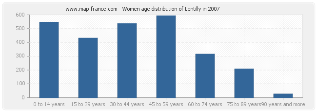 Women age distribution of Lentilly in 2007