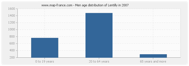 Men age distribution of Lentilly in 2007