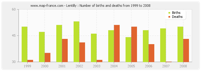 Lentilly : Number of births and deaths from 1999 to 2008
