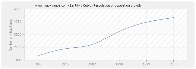 Lentilly : Cubic interpolation of population growth